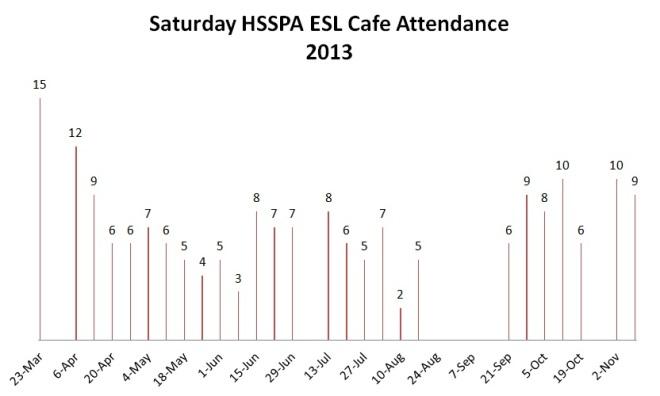 2013_ESL_cafe_Attendance